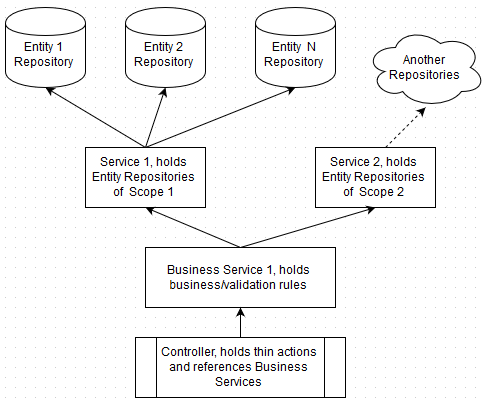 Business service: layer hierarchy