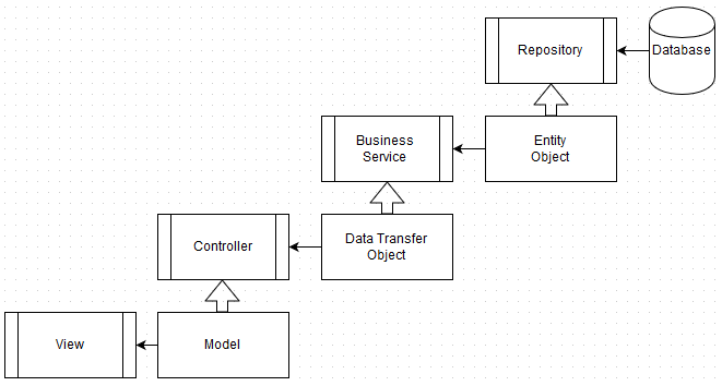 Data transfer objects: example of data transferring sequence
