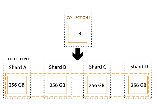 Data sharding as part of your software architecture