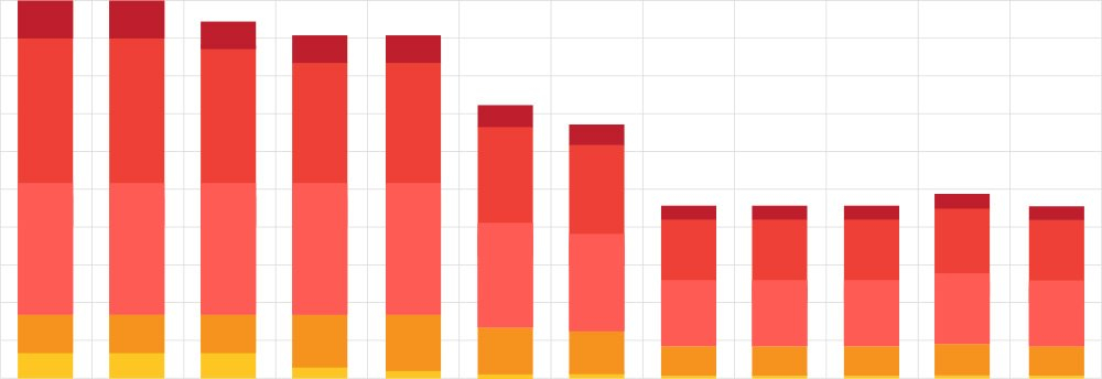 The number of defects before and after BDD integration to the project