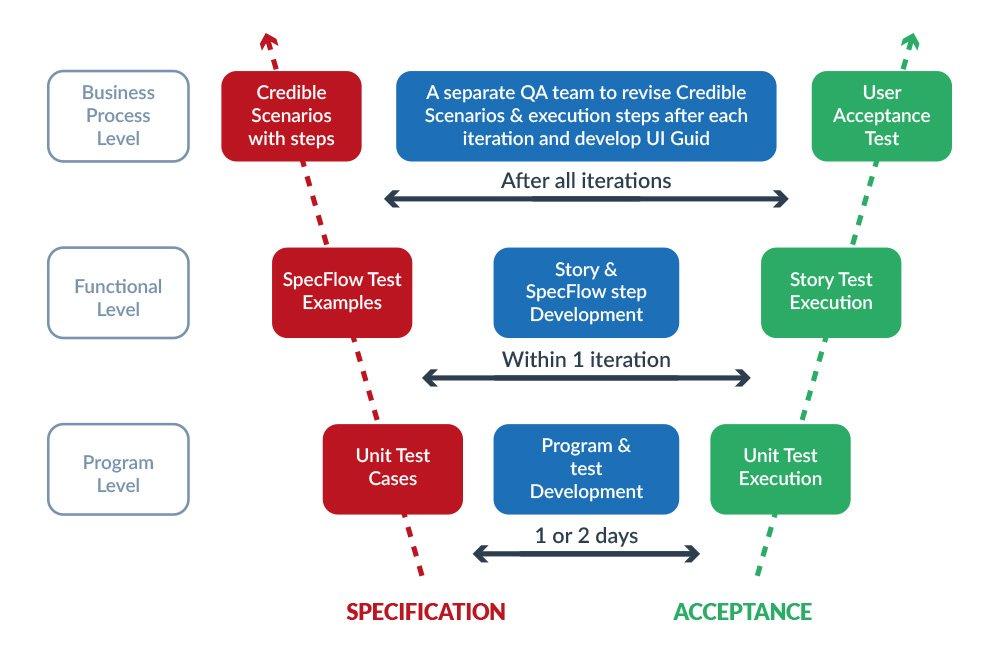 BDD (Behaviour driven development) process