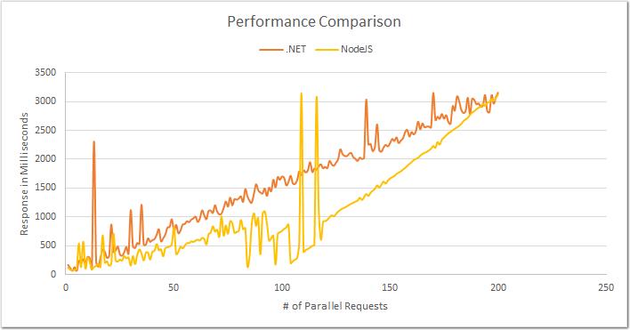 .NET and Node.JS Performance Comparison