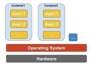 Docker containers running on single host machine